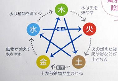 陰陽五行説はこちらです。