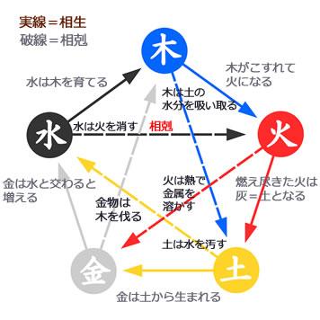 陰陽五行相関図です。